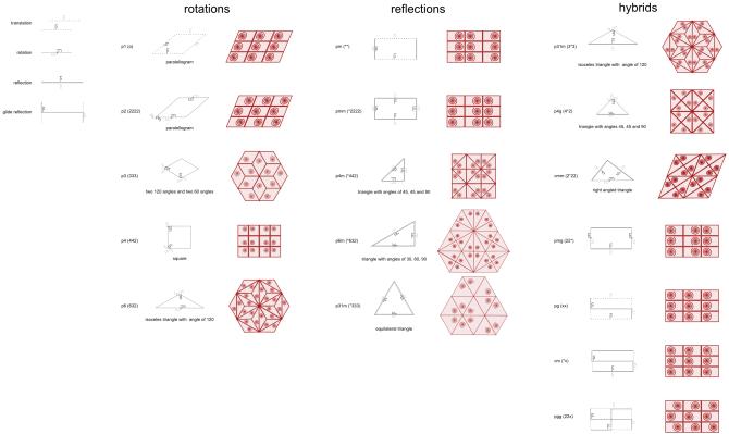 17 Symmetry Groups — Cheat Sheet (http://comments.gmane.org/gmane.comp.graphics.inkscape.devel/38339)