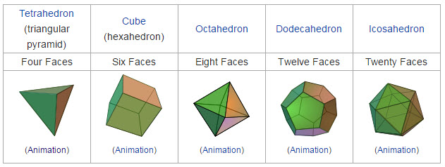 Five possible shapes for your tessellations.